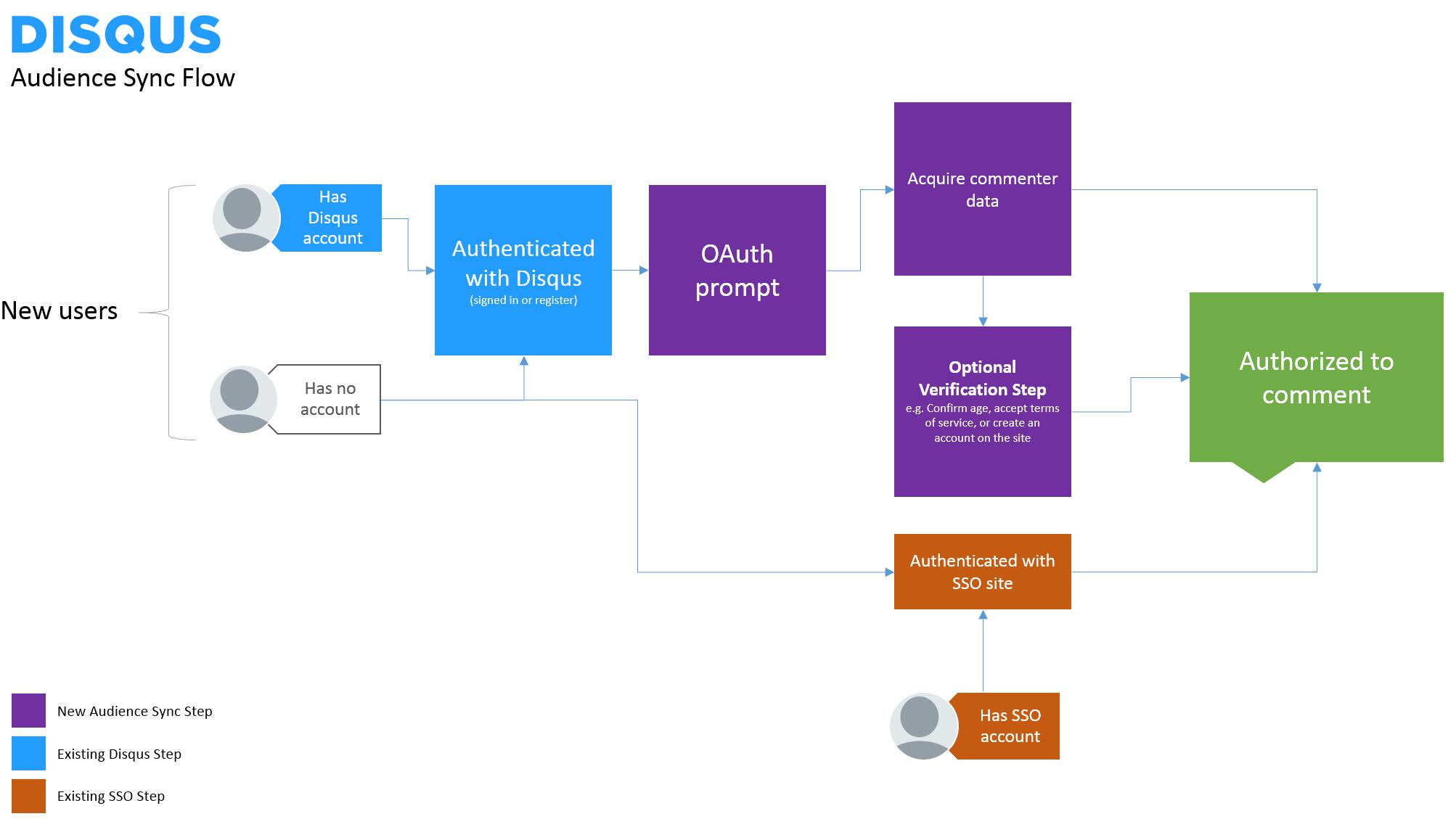 Integrating audiencesync disqus create an api application nvjuhfo Choice Image
